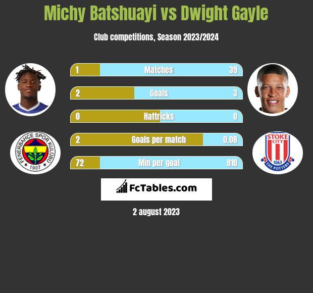 Michy Batshuayi vs Dwight Gayle infographic