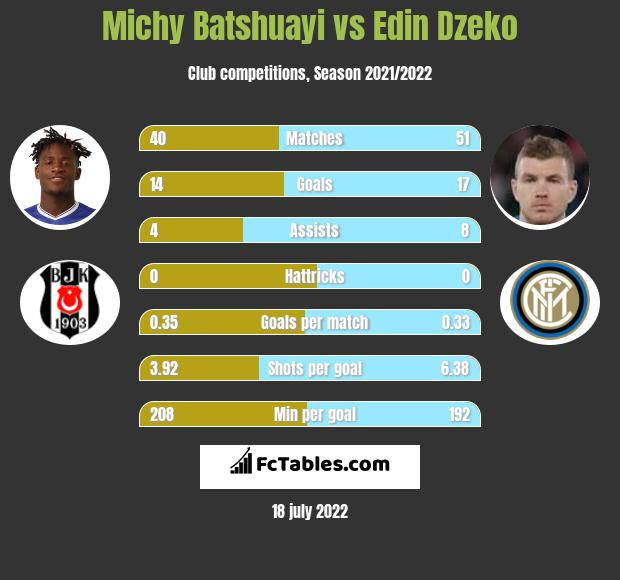 Michy Batshuayi vs Edin Dzeko
