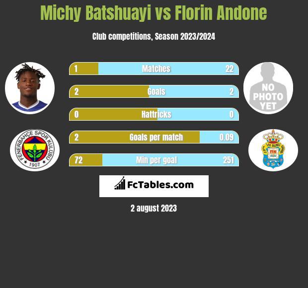 Michy Batshuayi vs Florin Andone infographic