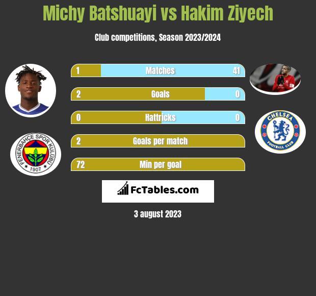 Michy Batshuayi vs Hakim Ziyech infographic