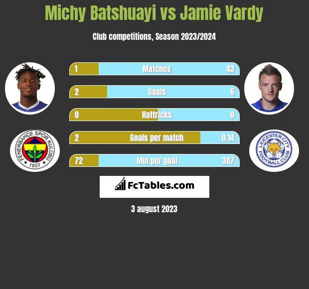 Michy Batshuayi vs Jamie Vardy infographic