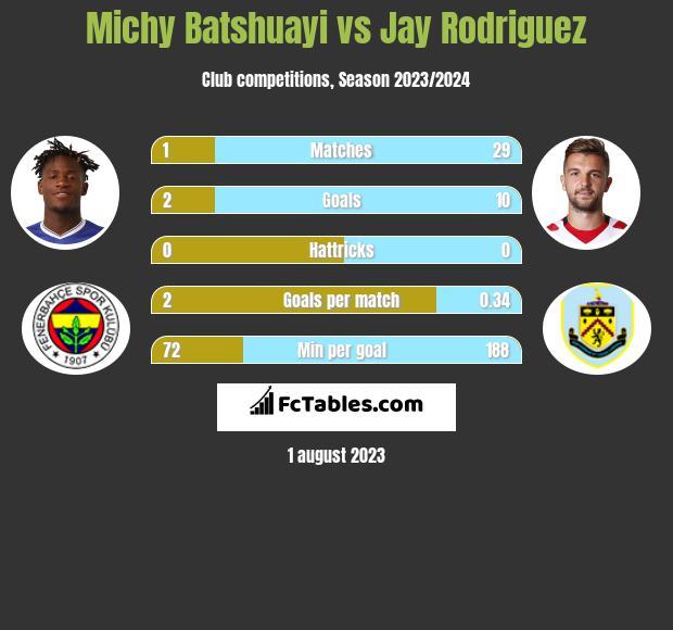 Michy Batshuayi vs Jay Rodriguez infographic