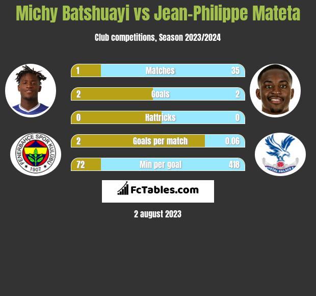 Michy Batshuayi vs Jean-Philippe Mateta infographic