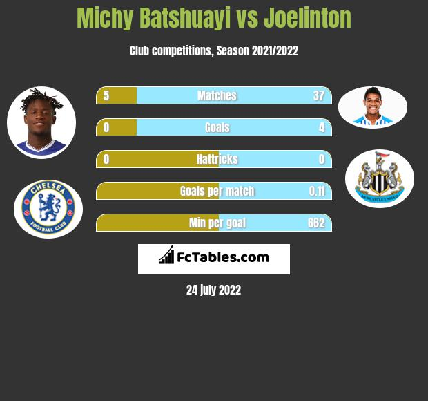 Michy Batshuayi infographic statistics for Newcastle United