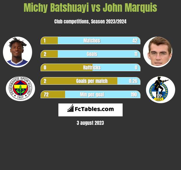 Michy Batshuayi vs John Marquis infographic