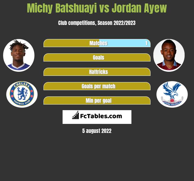 Michy Batshuayi infographic statistics for Crystal Palace