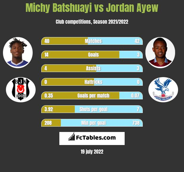 Michy Batshuayi vs Jordan Ayew infographic