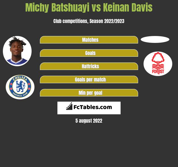 Michy Batshuayi infographic statistics for Aston Villa