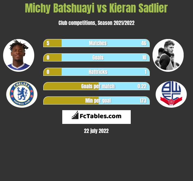Michy Batshuayi vs Kieran Sadlier infographic