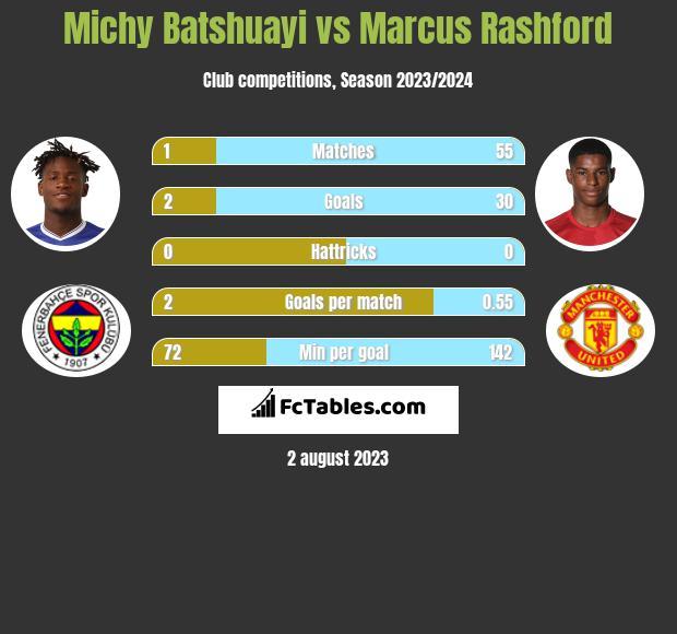 Michy Batshuayi vs Marcus Rashford infographic