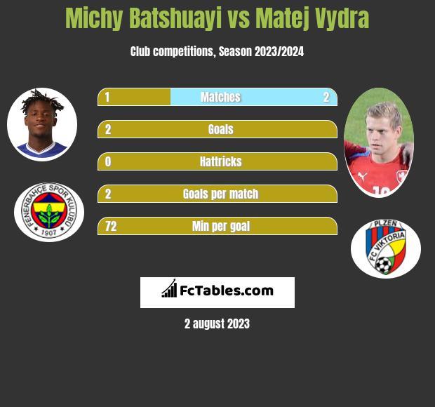 Michy Batshuayi vs Matej Vydra infographic