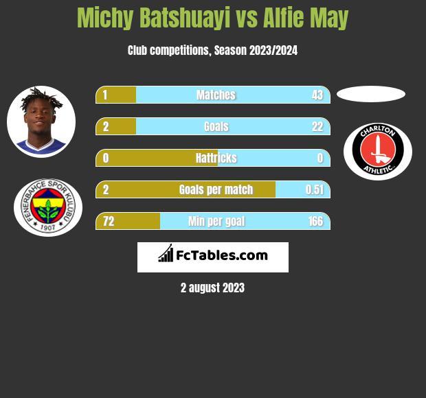 Michy Batshuayi vs Alfie May infographic