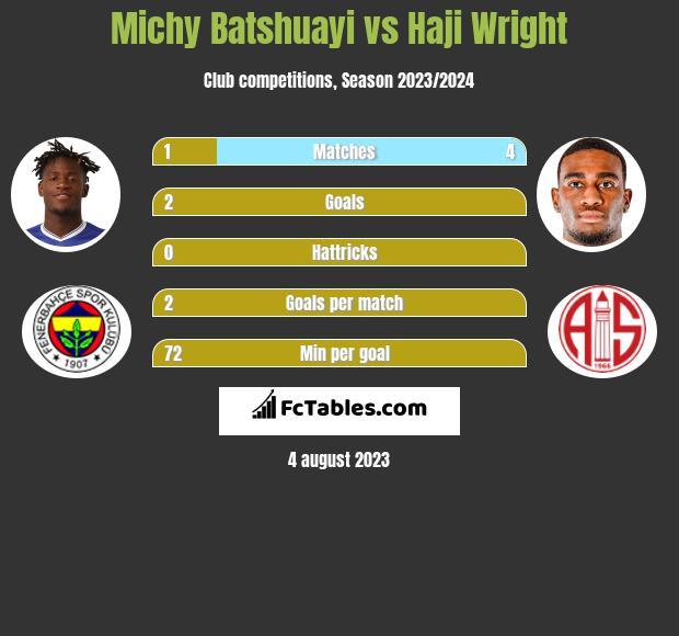 Michy Batshuayi vs Haji Wright infographic