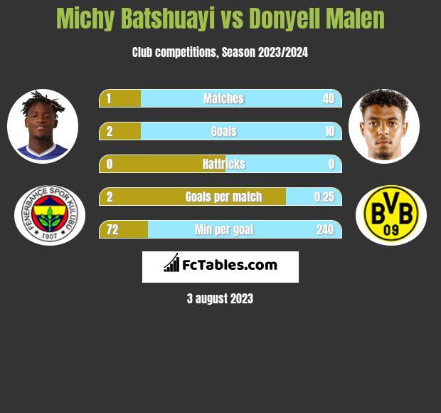 Michy Batshuayi vs Donyell Malen infographic