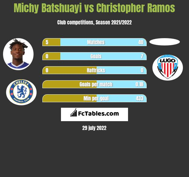 Michy Batshuayi infographic statistics for Sevilla Atletico