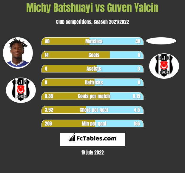 Michy Batshuayi vs Guven Yalcin infographic