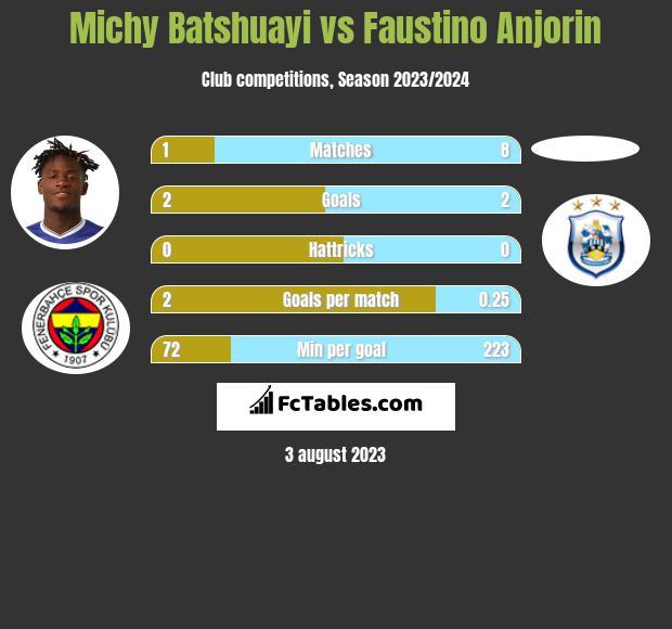 Michy Batshuayi vs Faustino Anjorin infographic