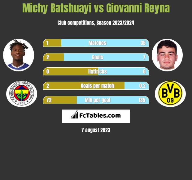 Michy Batshuayi vs Giovanni Reyna infographic