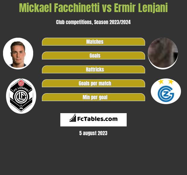 Mickael Facchinetti vs Ermir Lenjani infographic