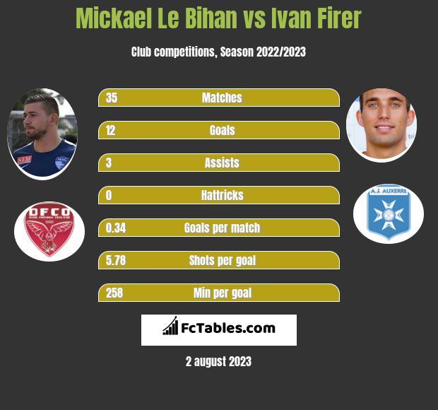Mickael Le Bihan vs Ivan Firer infographic