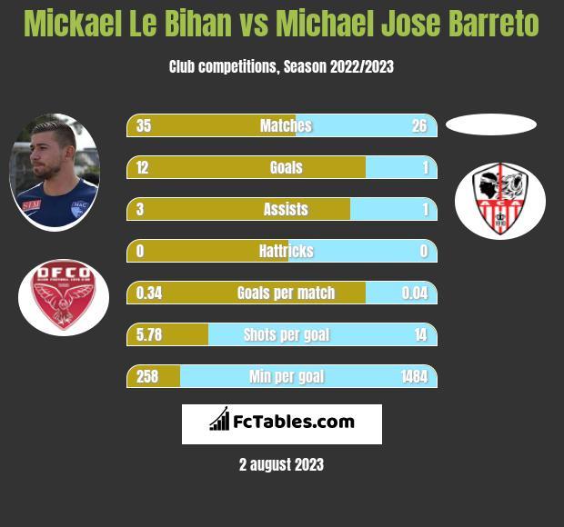 Mickael Le Bihan vs Michael Jose Barreto h2h player stats