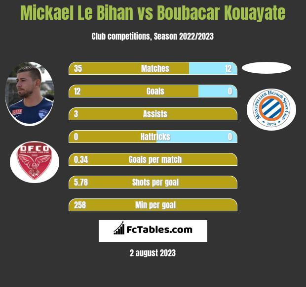 Mickael Le Bihan vs Boubacar Kouayate infographic