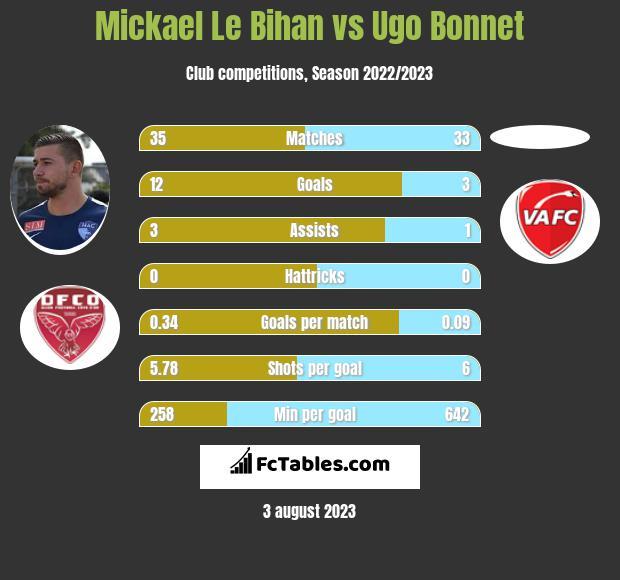 Mickael Le Bihan vs Ugo Bonnet h2h player stats