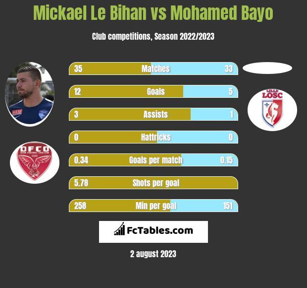 Mickael Le Bihan vs Mohamed Bayo h2h player stats