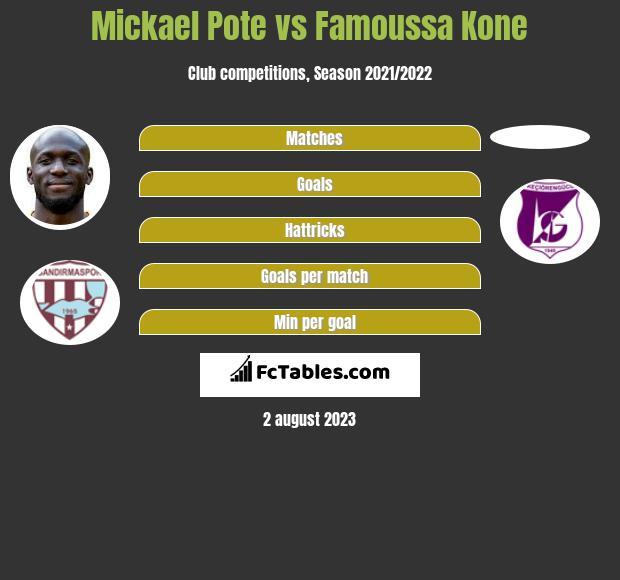 Mickael Pote vs Famoussa Kone h2h player stats