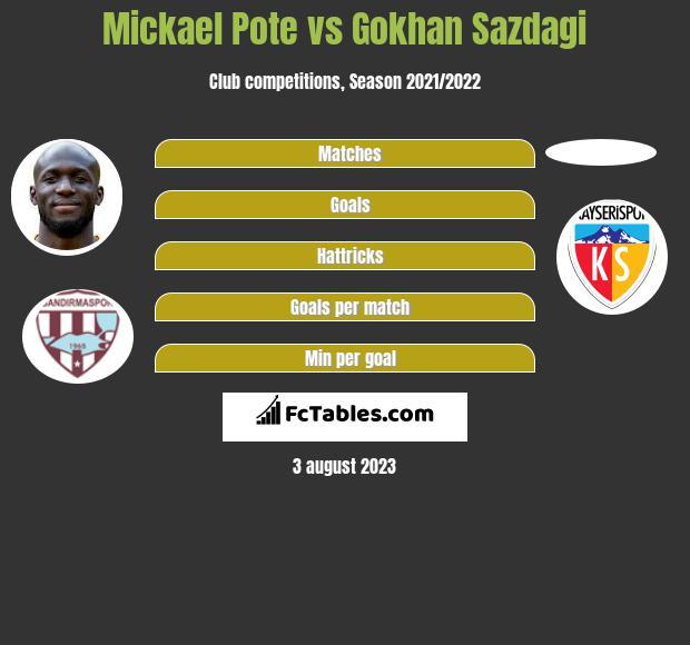 Mickael Pote vs Gokhan Sazdagi h2h player stats