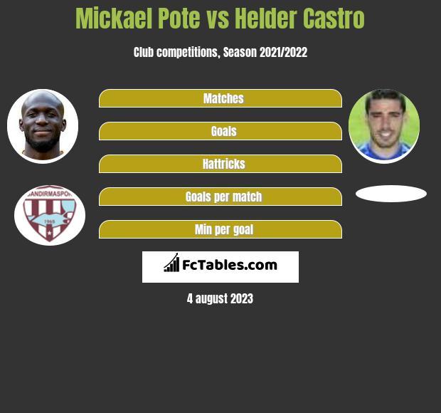 Mickael Pote vs Helder Castro h2h player stats