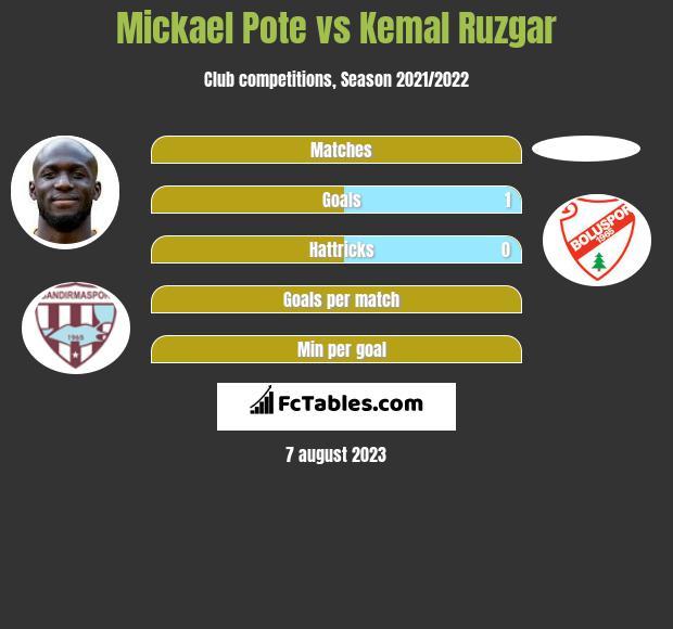 Mickael Pote vs Kemal Ruzgar h2h player stats