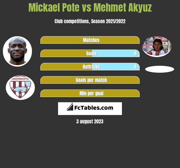 Mickael Pote vs Mehmet Akyuz infographic