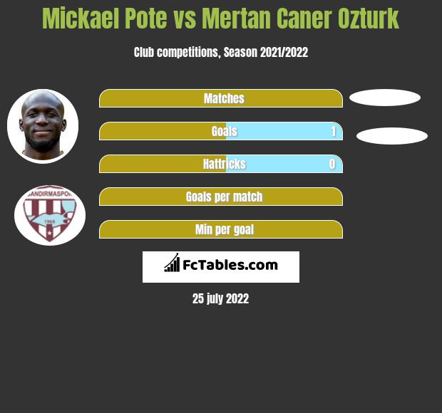 Mickael Pote vs Mertan Caner Ozturk h2h player stats
