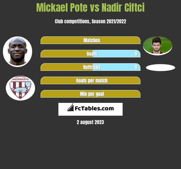 Mickael Pote vs Nadir Ciftci infographic