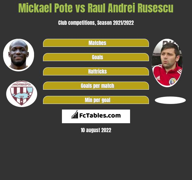 Mickael Pote vs Raul Andrei Rusescu h2h player stats