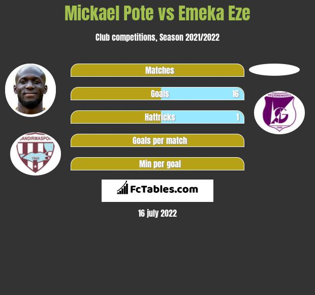 Mickael Pote vs Emeka Eze infographic