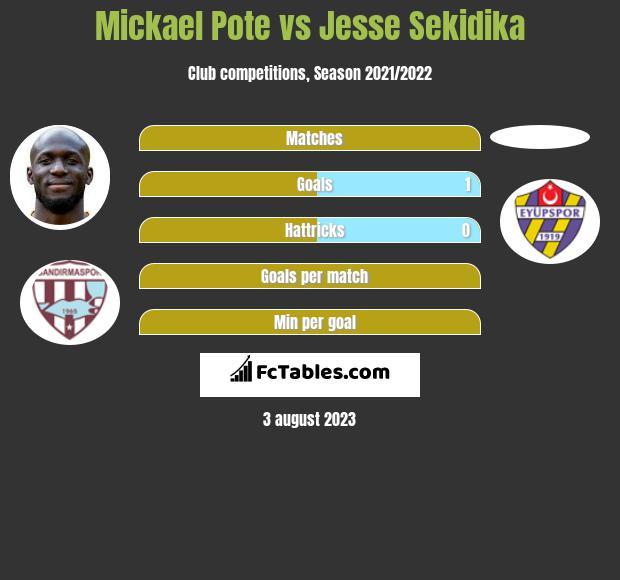 Mickael Pote vs Jesse Sekidika h2h player stats