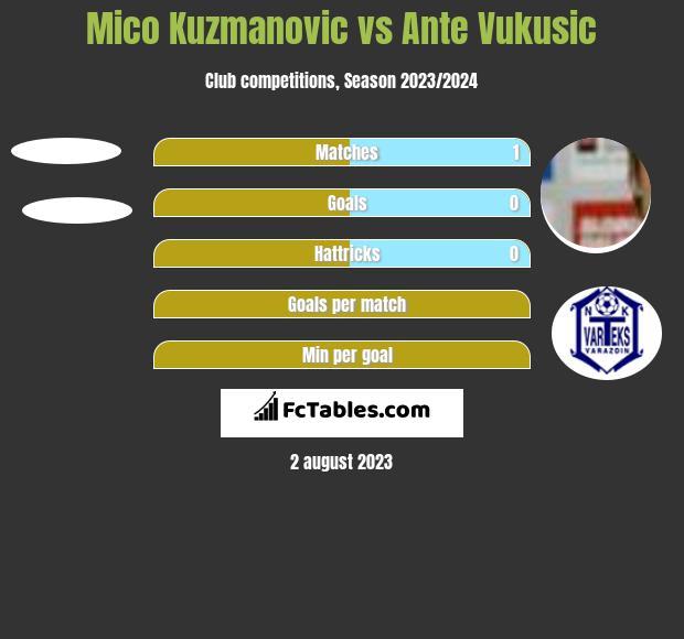 Mico Kuzmanovic vs Ante Vukusic h2h player stats