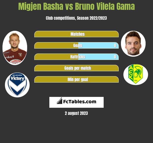 Migjen Basha vs Bruno Vilela Gama infographic