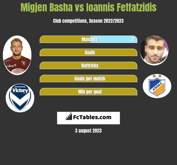 Migjen Basha vs Ioannis Fetfatzidis infographic