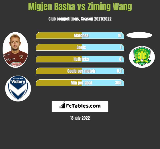 Migjen Basha vs Ziming Wang infographic