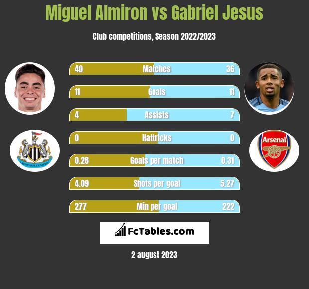 Miguel Almiron vs Gabriel Jesus h2h player stats