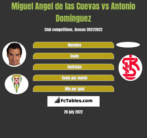 Miguel Angel de las Cuevas vs Antonio Dominguez h2h player stats