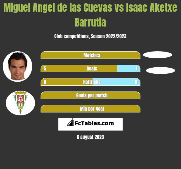 Miguel Angel de las Cuevas vs Isaac Aketxe Barrutia h2h player stats