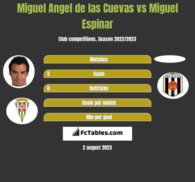 Miguel Angel de las Cuevas vs Miguel Espinar h2h player stats