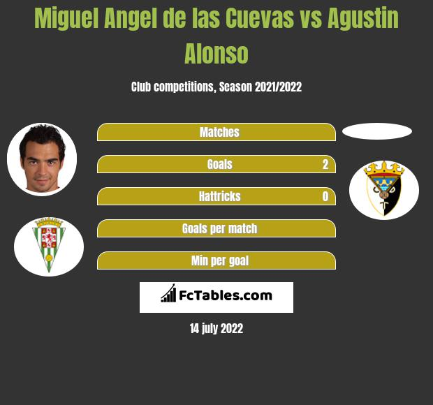 Miguel Angel de las Cuevas vs Agustin Alonso h2h player stats