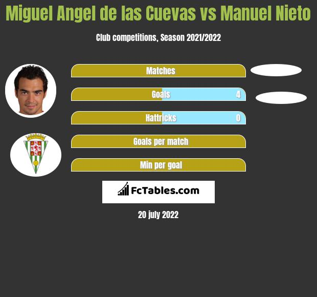 Miguel Angel de las Cuevas vs Manuel Nieto h2h player stats
