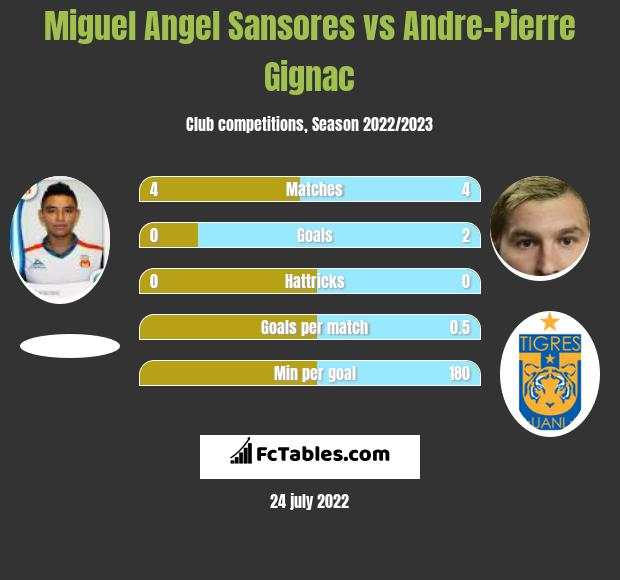 Miguel Angel Sansores vs Andre-Pierre Gignac infographic
