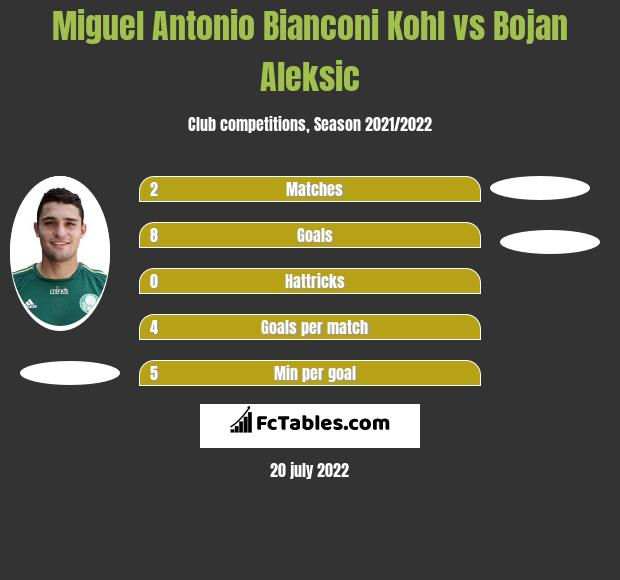 Miguel Antonio Bianconi Kohl vs Bojan Aleksic h2h player stats